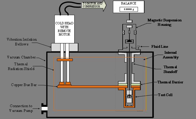 WSU Rubotherm system diagram.