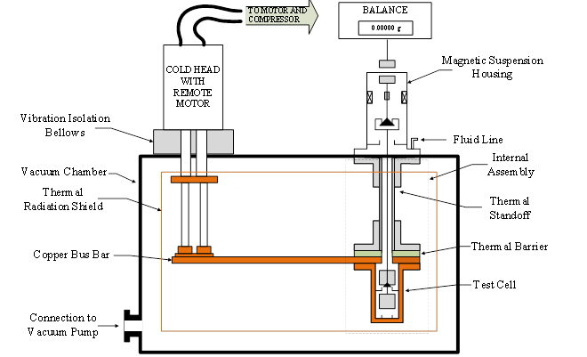 Figure 1. WSU Rubotherm system diagram.