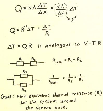 Analog Equation