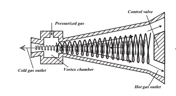 Conical Tube