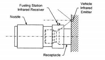 Nozzle IR Sensor from SAE J2799