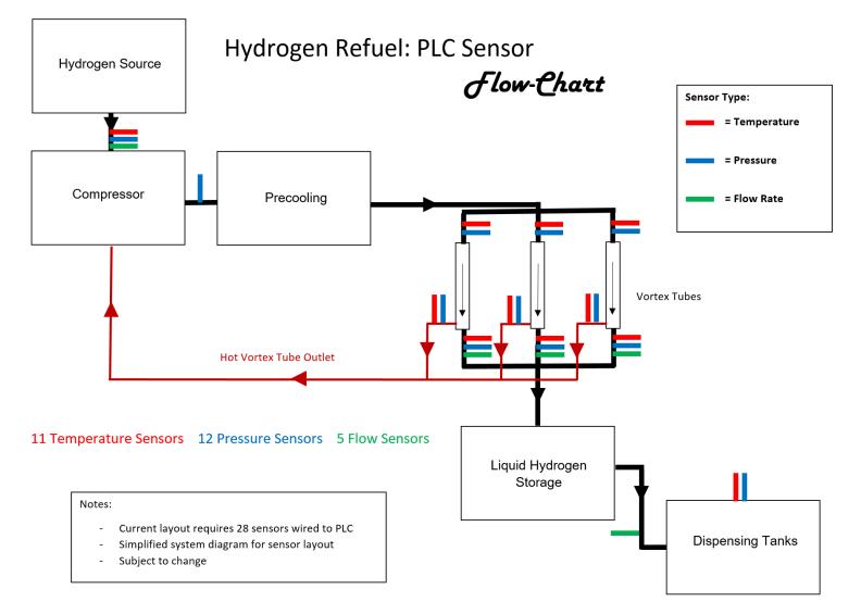 PLC_Sensor_flow_chart_photo