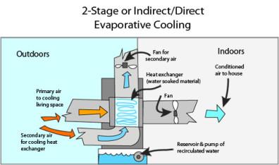 evaporative-cooling-lg