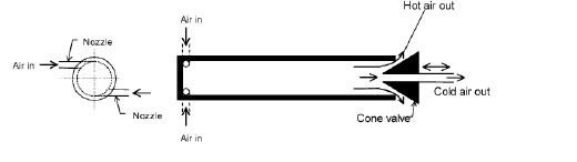 parallel flow
