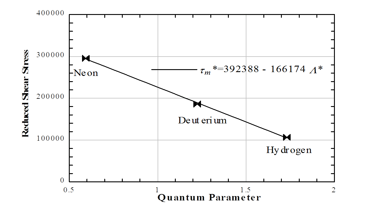 Reduced shear stress versus quantum parameter