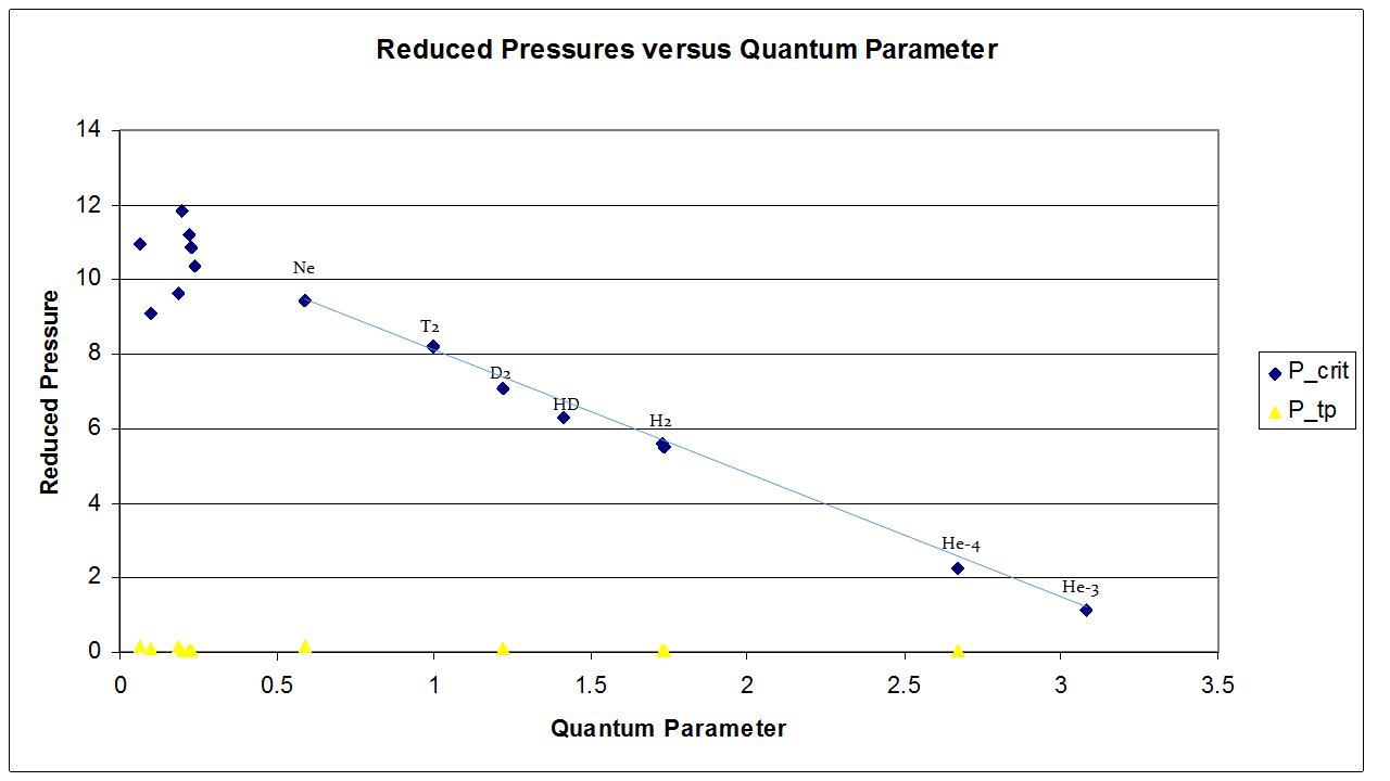 reduced pressure versus quantum parameter