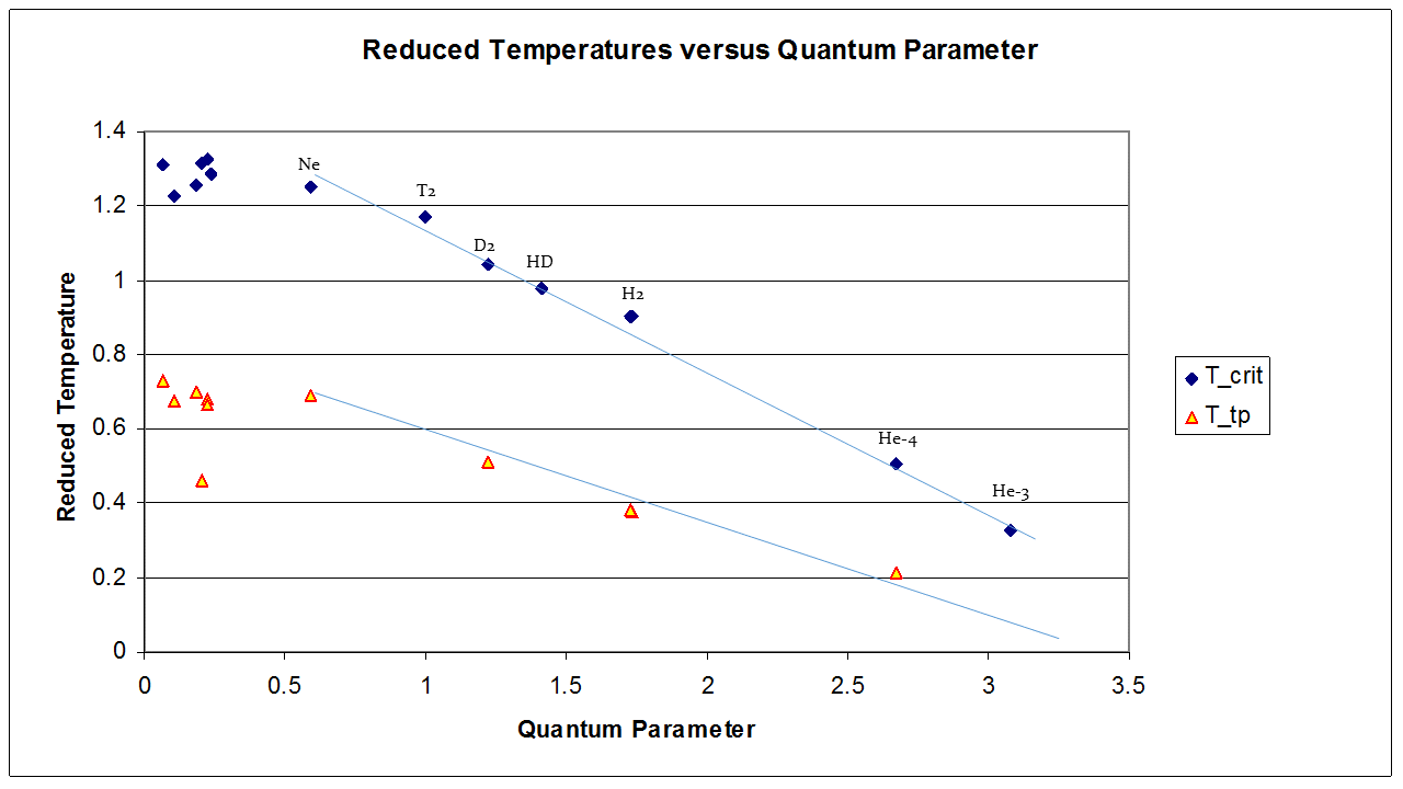 reduced temperature versus quantum parameter