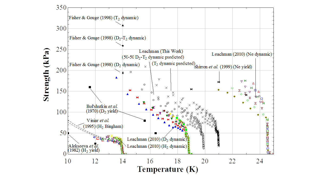 transformed shear strength data