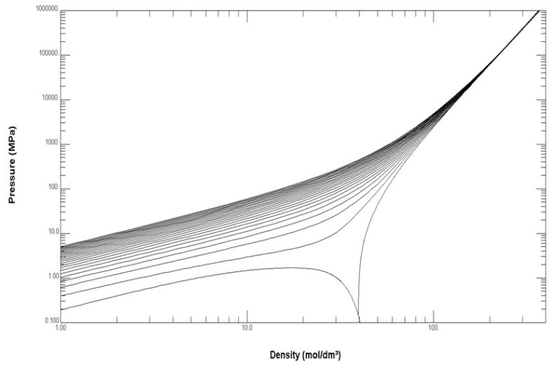 D2 Extrapolation