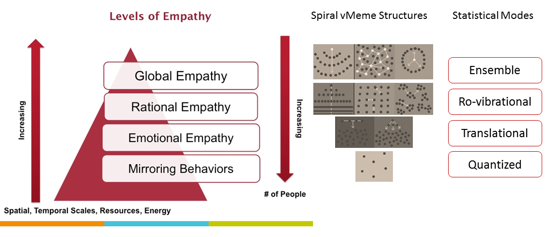 Empathy Pyramid and stat thermo