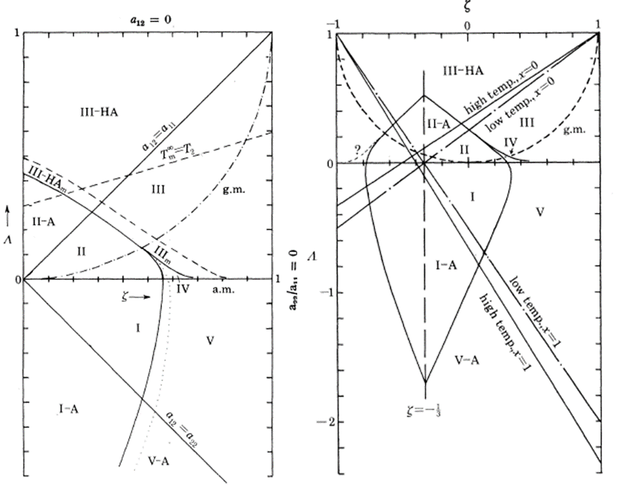 Konynenberg Binary Phase diagrams