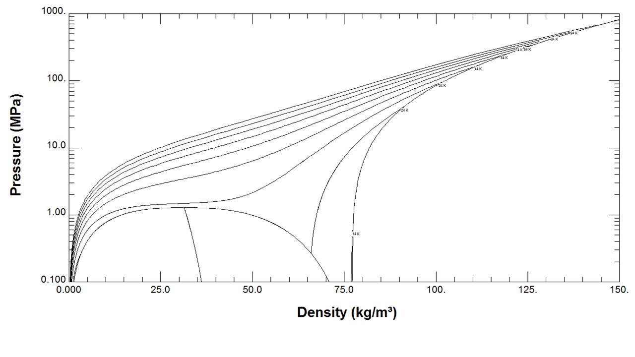 Hydrogen Pressure versus Density