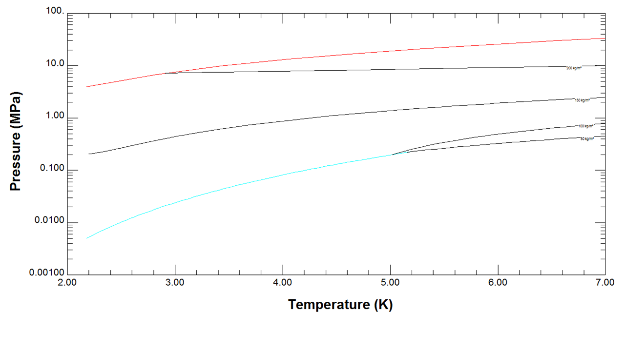Helium Pressure versus Temperature