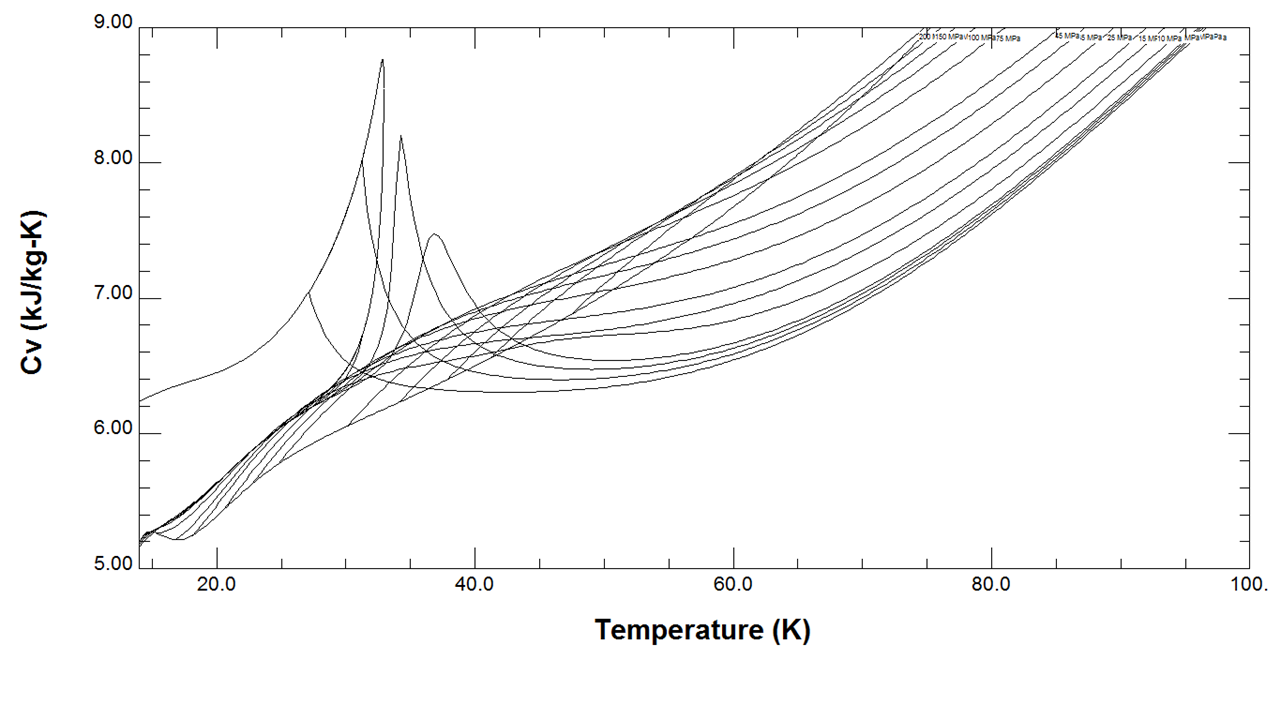 Hydrogen Heat capacity versus Temperature