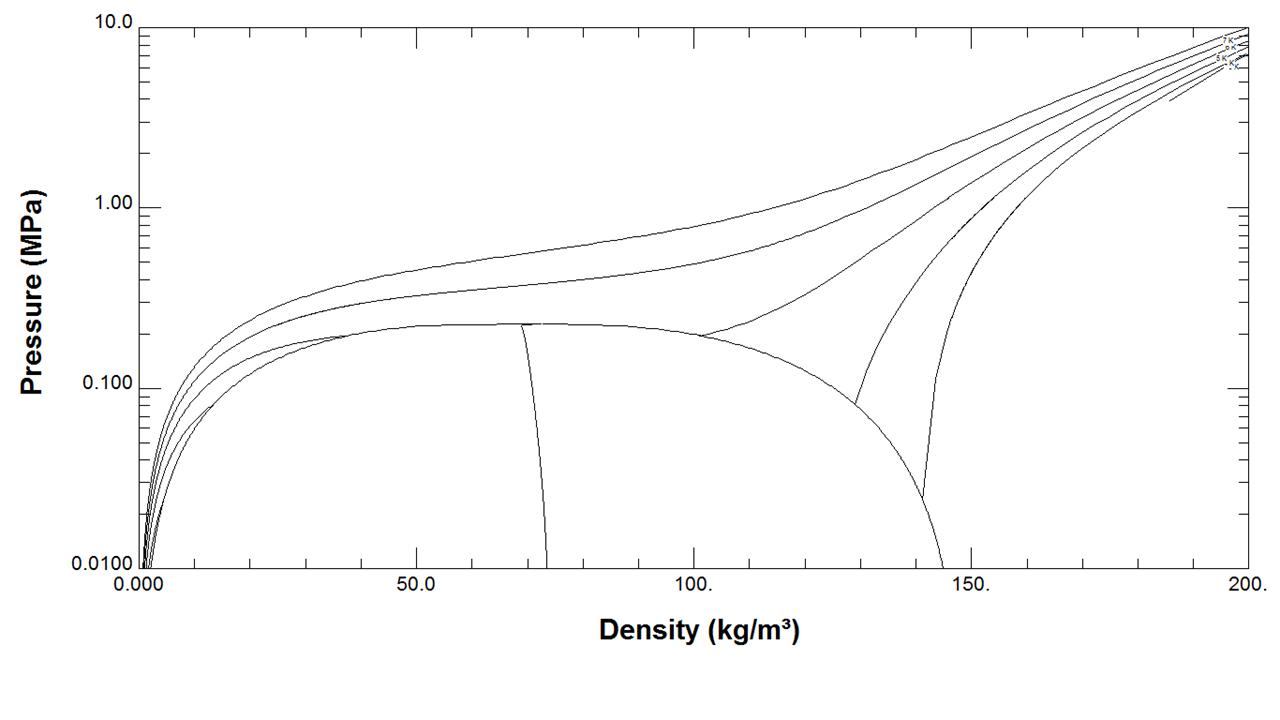 Helium Pressure versus density