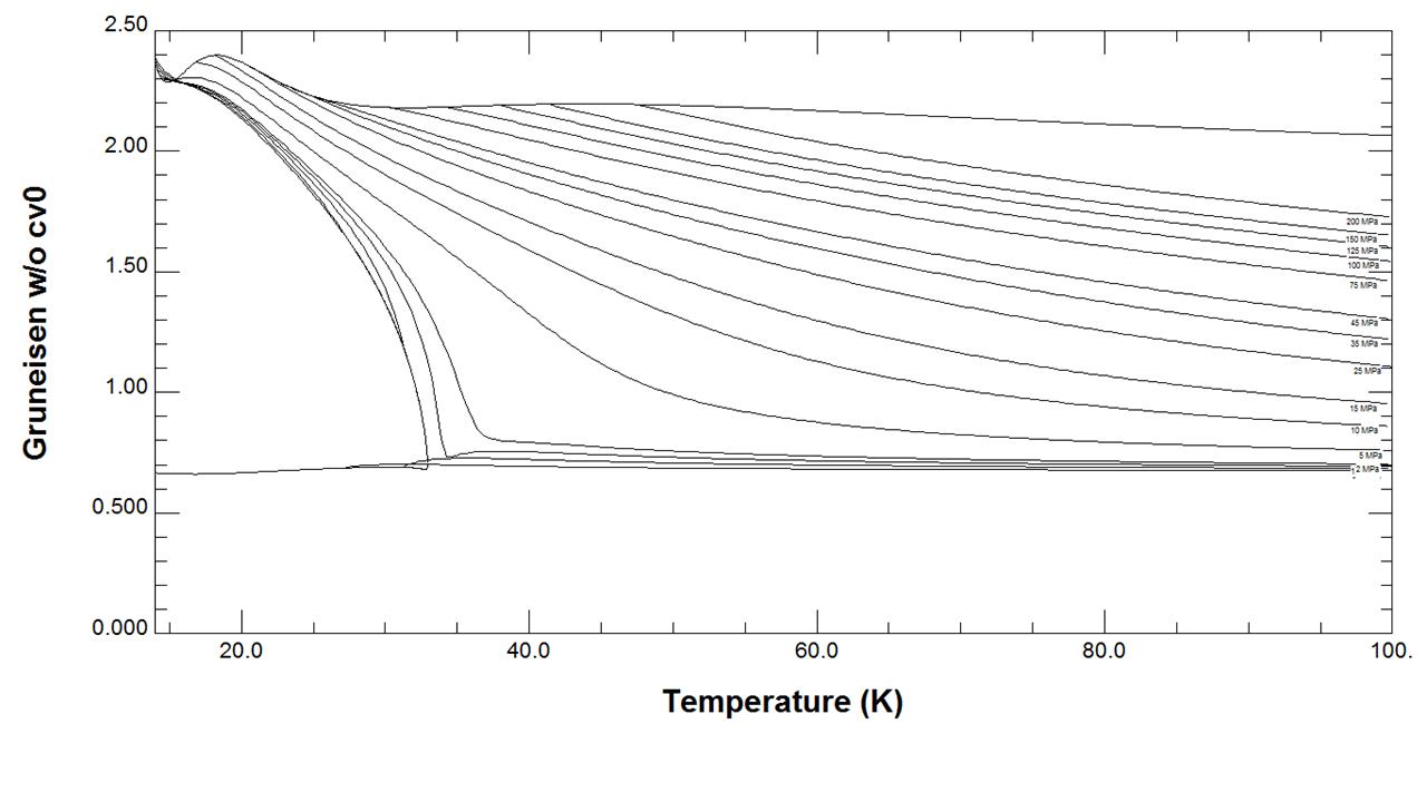Hydrogen Gruneisen versus Temperature