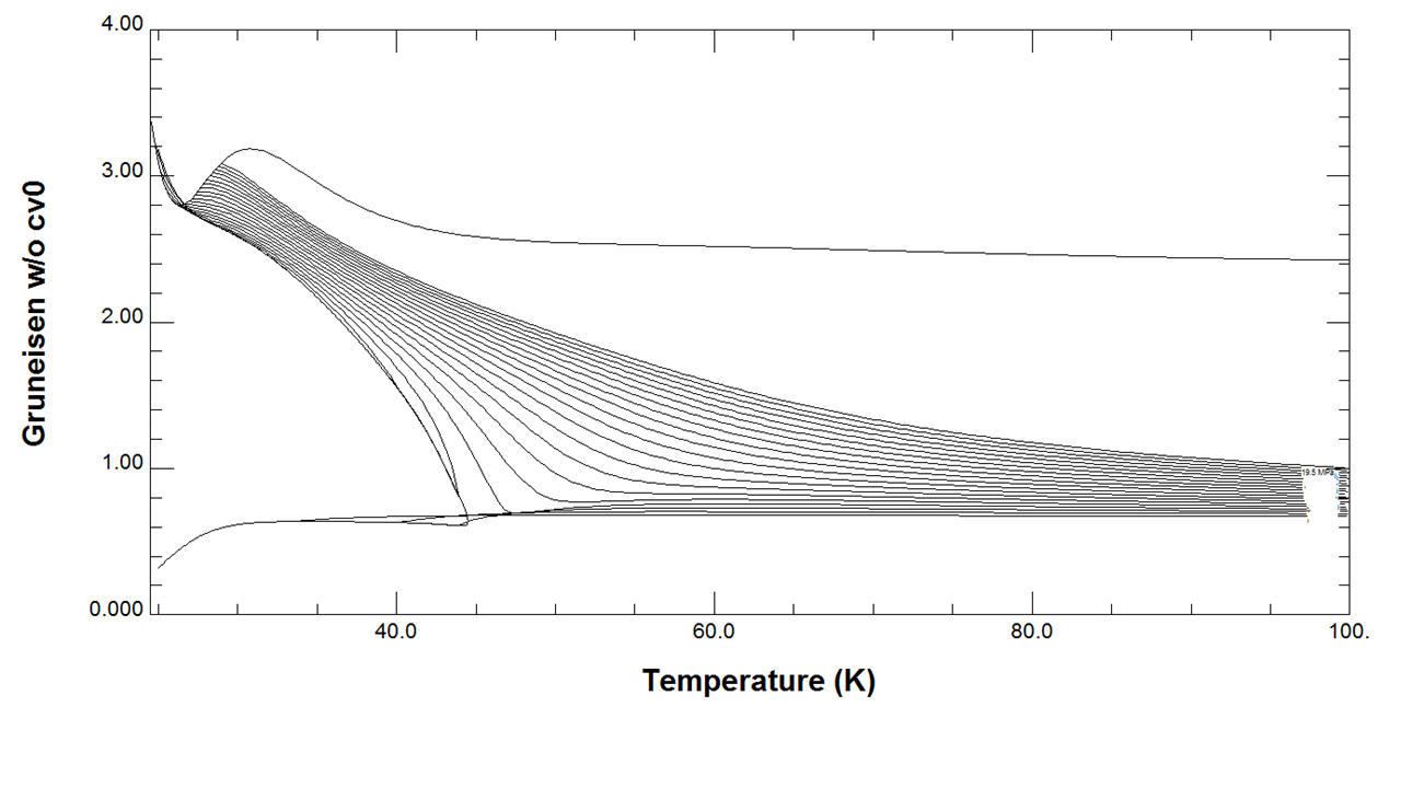 Neon Gruneisen versus Temperature