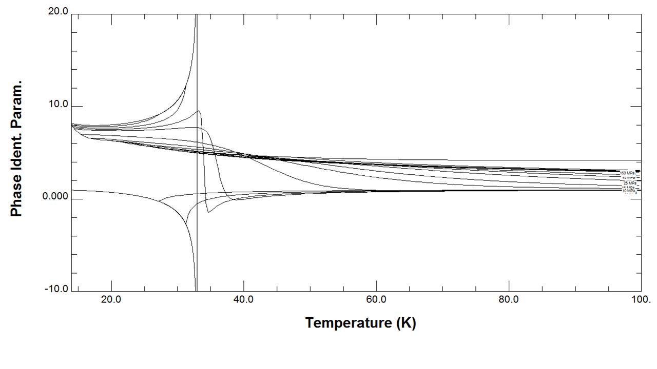 Hydrogen PIP versus temperature