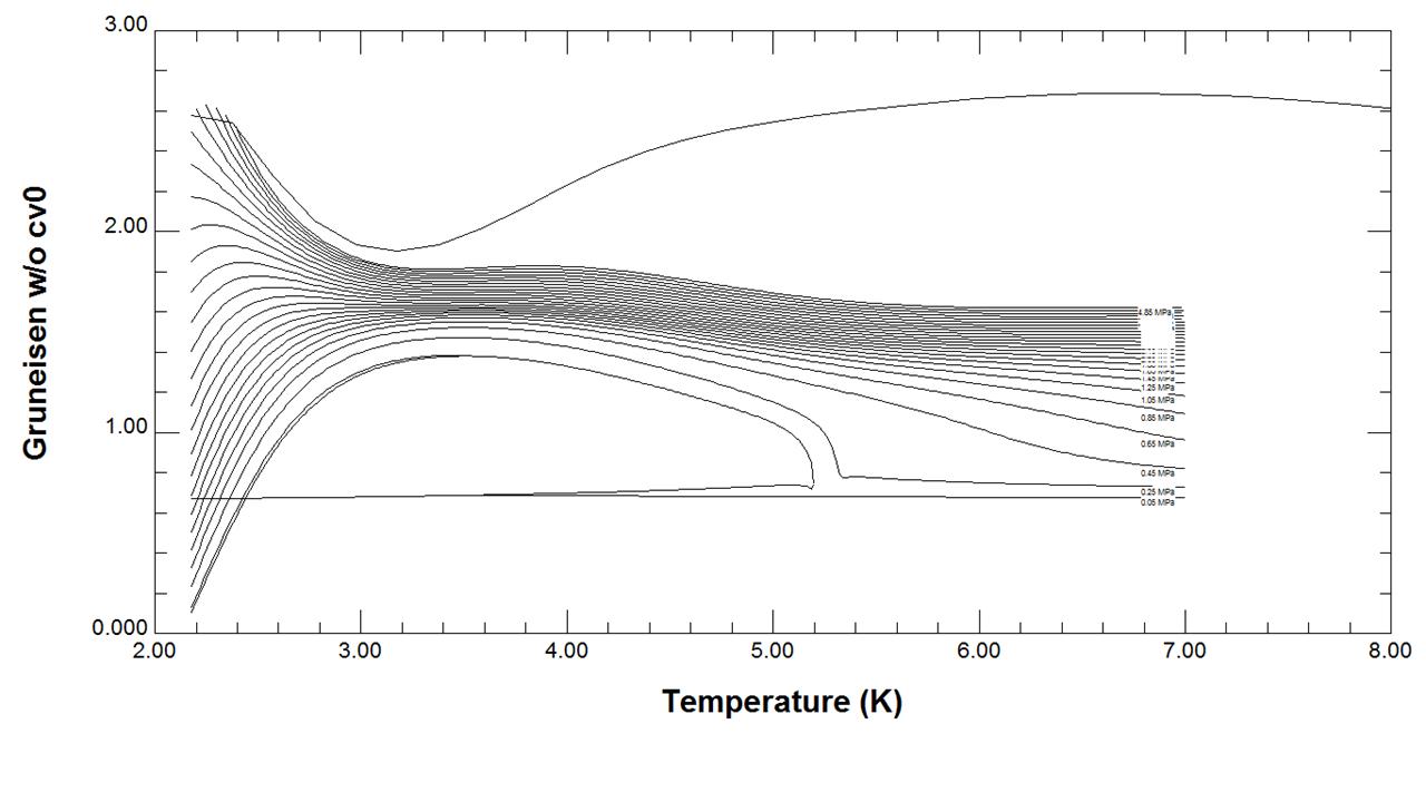 Helium Gruneisen versus Temperature