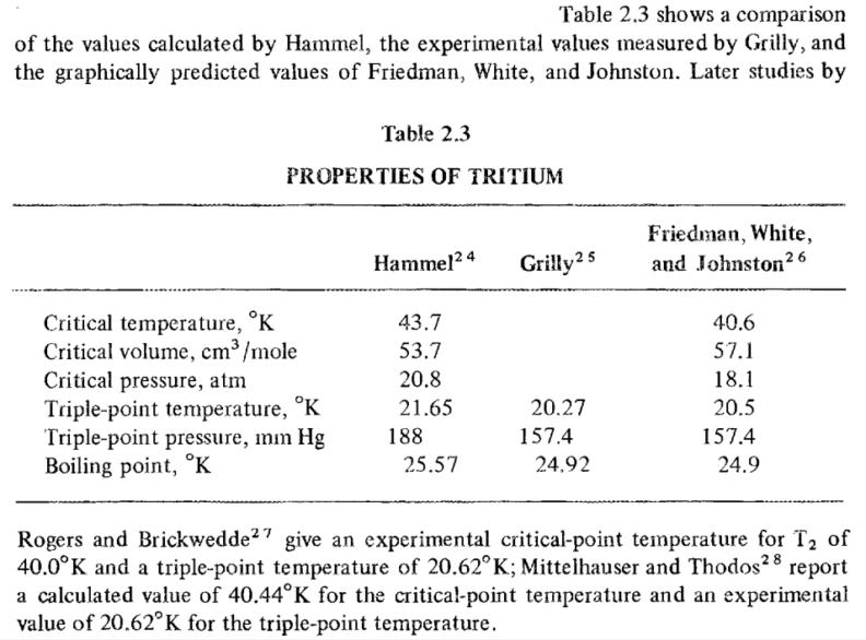 Tritium Properties