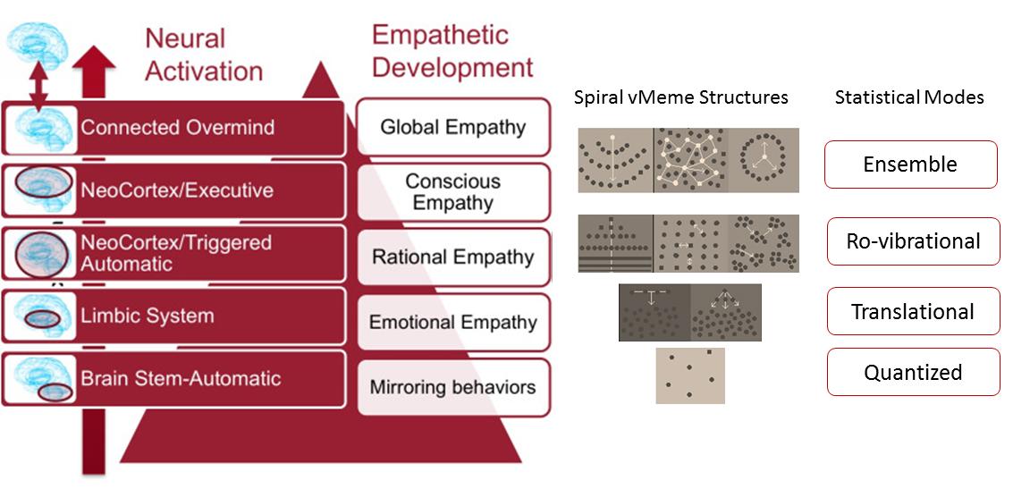 Empathy pyramid v2