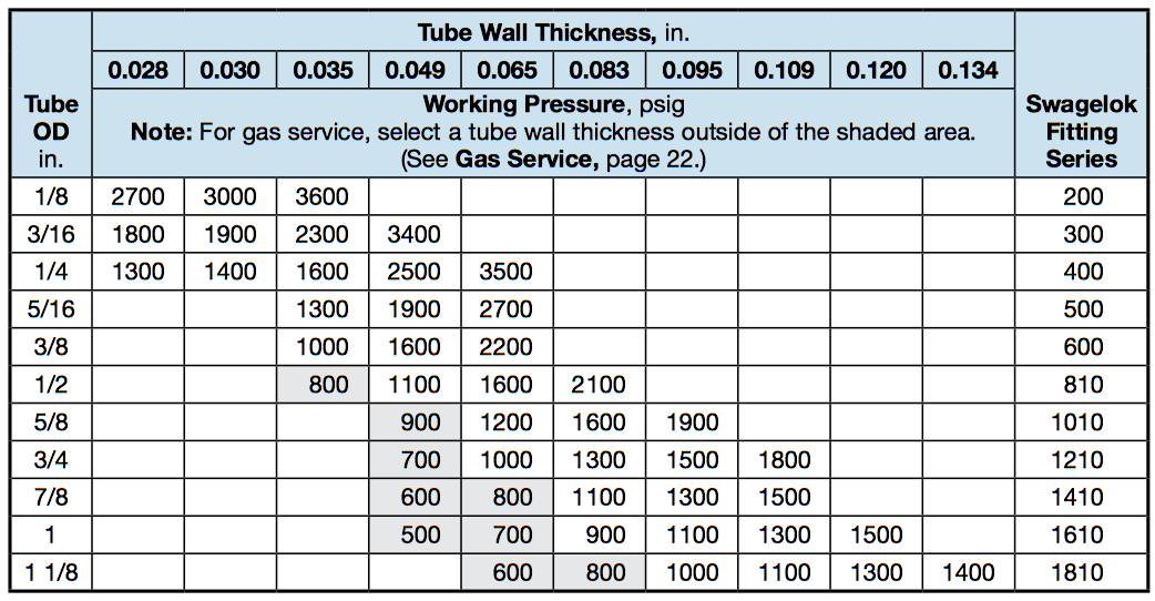 tubing size chart: Metric copper tubing size chart 8229 025 pvc fittings metric