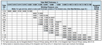 Stainless Steel Tubing Sizing Chart for Tube Fittings
