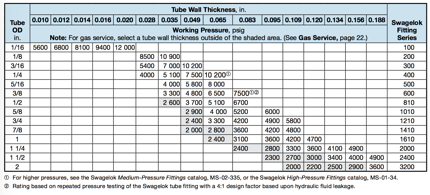 The hyper lab tube fitting guide hydrogen properties for