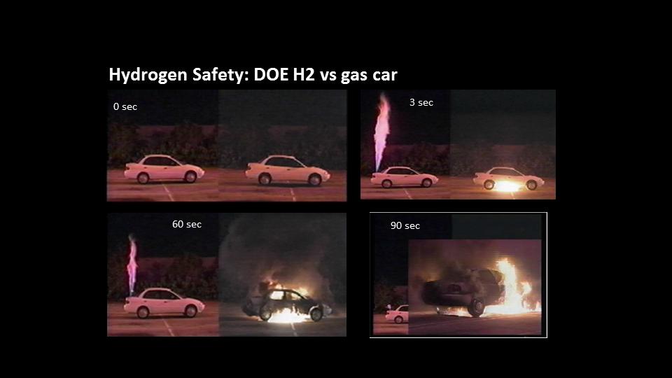 So just how dangerous is hydrogen fuel? | HYdrogen