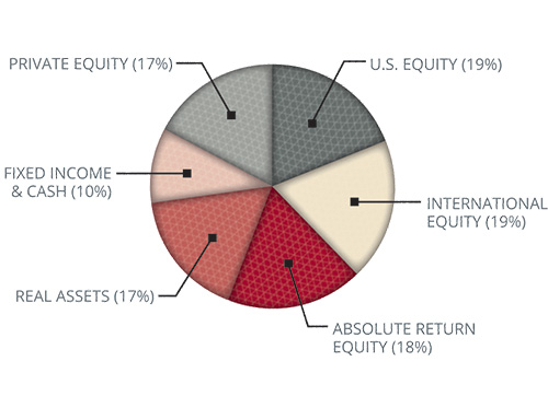 Investment Assets Pie Chart:  Private Equity = 17%; U.S. Equity = 19%; Fixed Income and Cash = 10%; Real Assets = 17%; Absolute Return Equity = 18%; International Equity = 19%.
