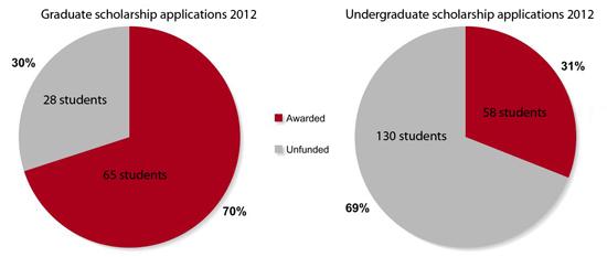 scholarship charts web
